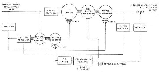 Electronically controlled frequency changer (17K)